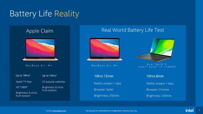 Acer Swift 5 с Core i7 в разы быстрее MacBook Pro с M1