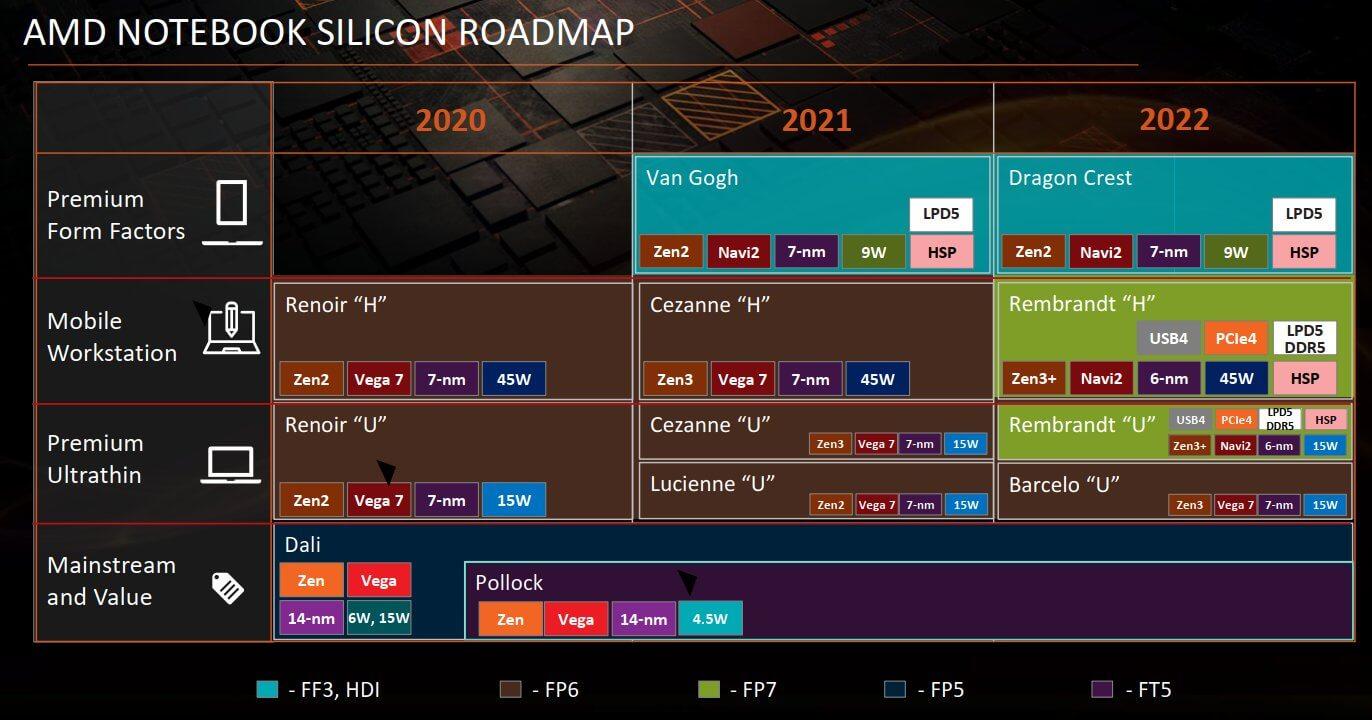 График выпуска чипов AMD 2021—2022 «утек» в сеть