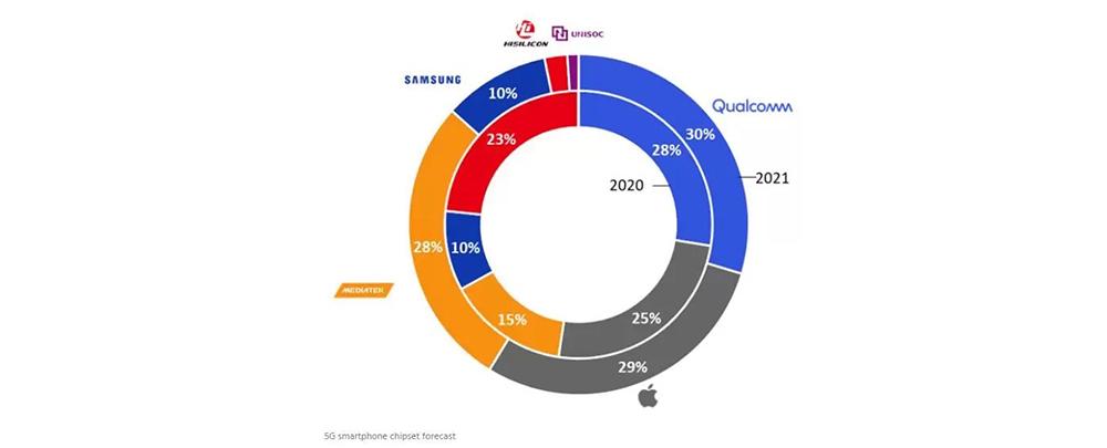 Назвали самые популярные мобильные процессоры 2021