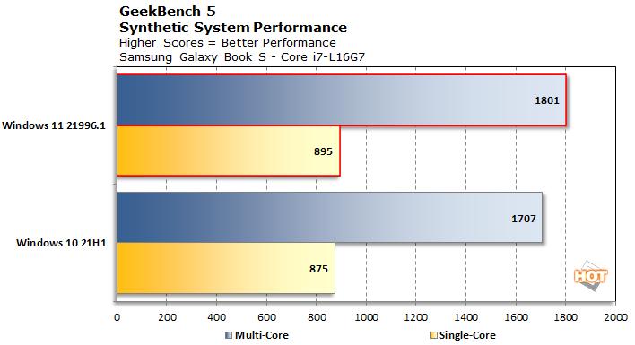 Microsoft Windows 11 повысит производительность Intel Alder Lake