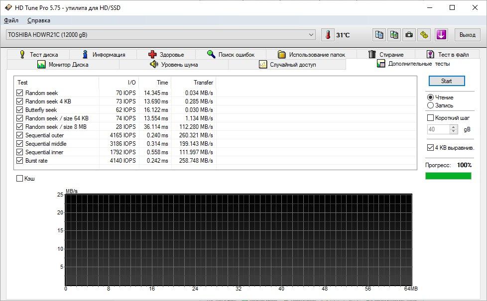 Обзор «гелиевого» HDD Toshiba X300 Performance 12 Тб — HD Tune Pro